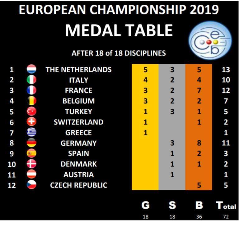 Medailová tabulka ME Brandenburg 2019